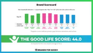 Brand Scorecard